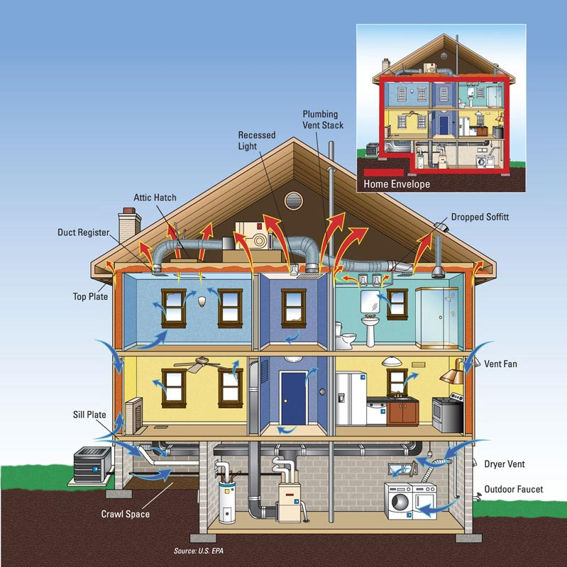 An illustration of an enviornmentally friendly two story home
