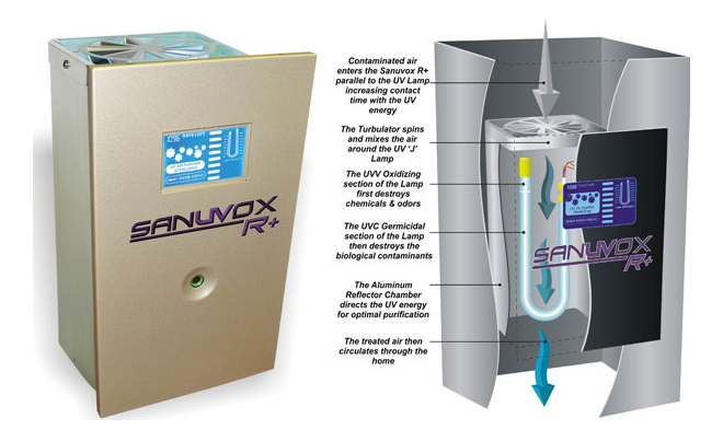 Sanuvox Air Purification System by Real Clean Air